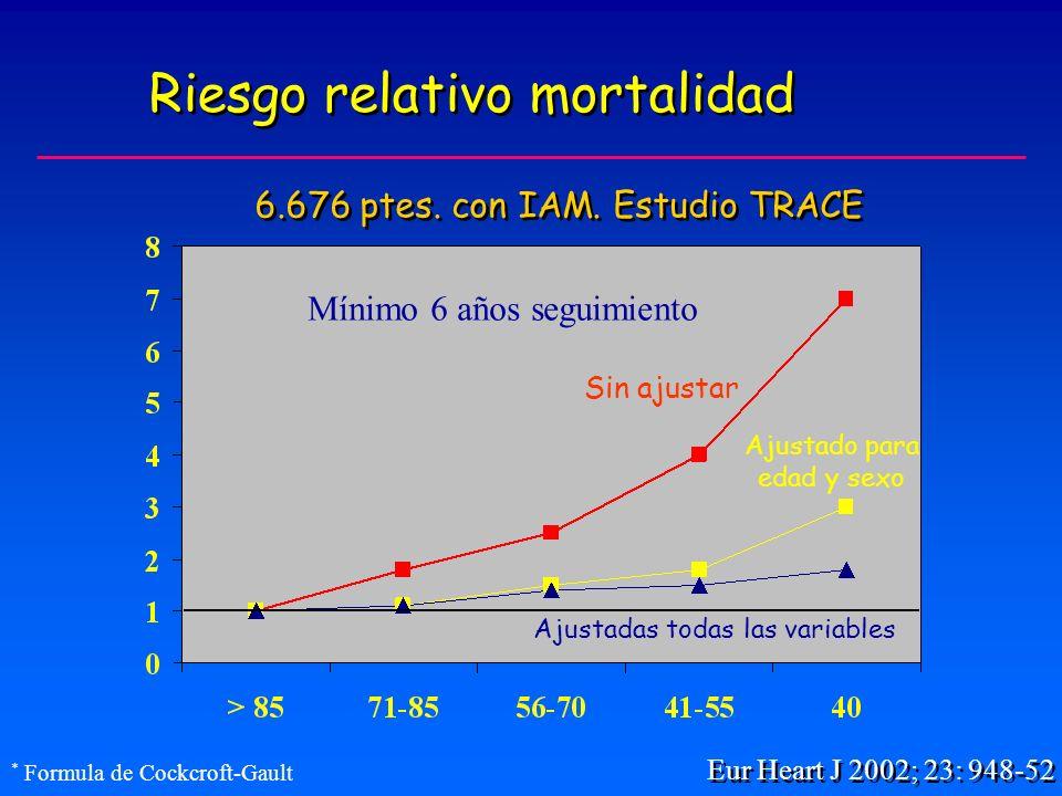 Riesgo relativo mortalidad Eur Heart J 2002; 23: 948-52 6.676 ptes.