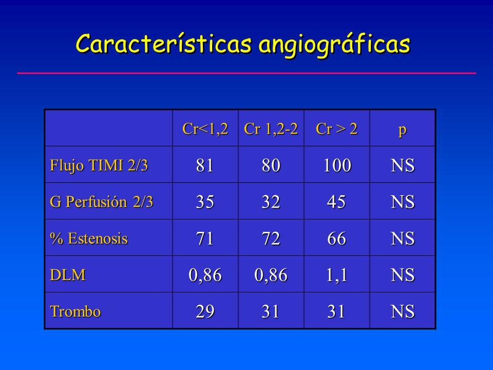 Características angiográficas Cr<1,2 Cr 1,2-2 Cr > 2 p Flujo TIMI 2/3 8180100NS G Perfusión 2/3 353245NS % Estenosis 717266NS DLM0,860,861,1NS Trombo293131NS