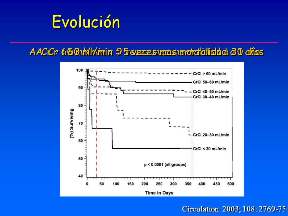 Evolución Circulation 2003; 108: 2769-75 A.Cr < 60 ml/min = 9 veces mas mortalidad a 30 días A.