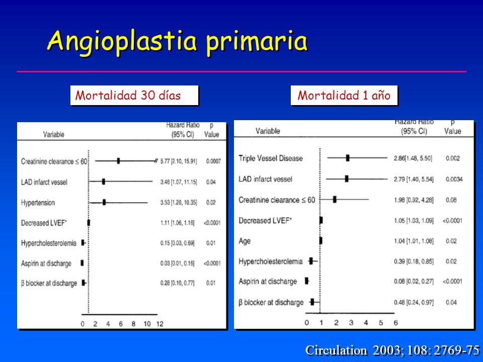 Mortalidad 30 días Angioplastia primaria Circulation 2003; 108: 2769-75 Mortalidad 1 año