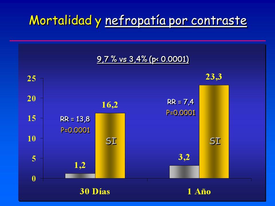Mortalidad y nefropatía por contraste P=0.0001 RR = 13,8 RR = 7,4 9,7 % vs 3,4% (p< 0.0001) SI