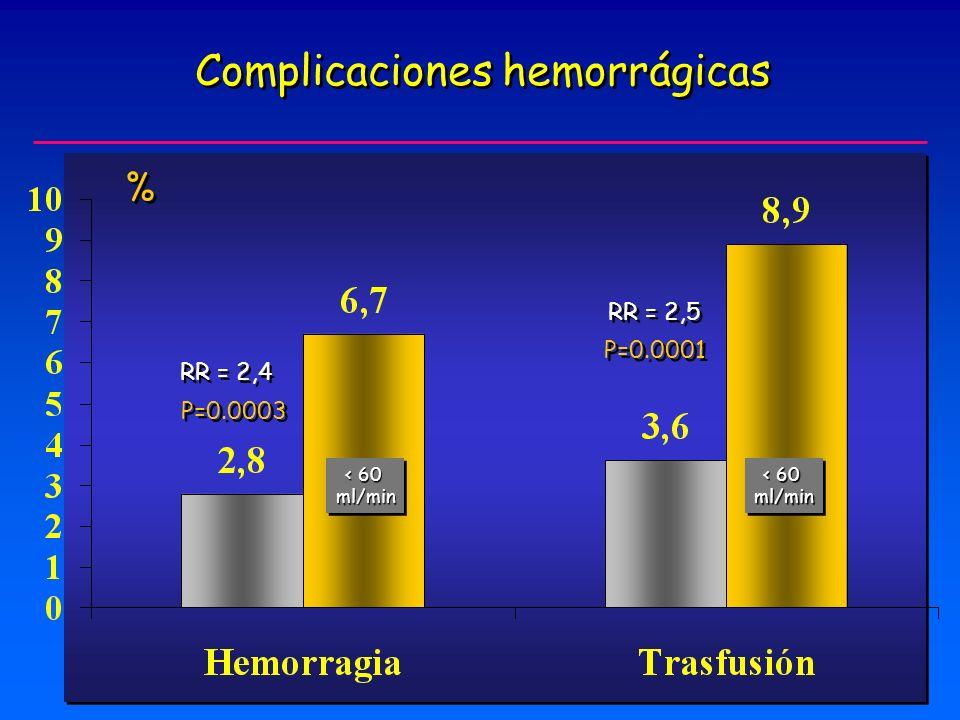 Complicaciones hemorrágicas P=0.0003 P=0.0001 RR = 2,4 RR = 2,5 < 60 ml/min ml/min ml/min ml/min % %