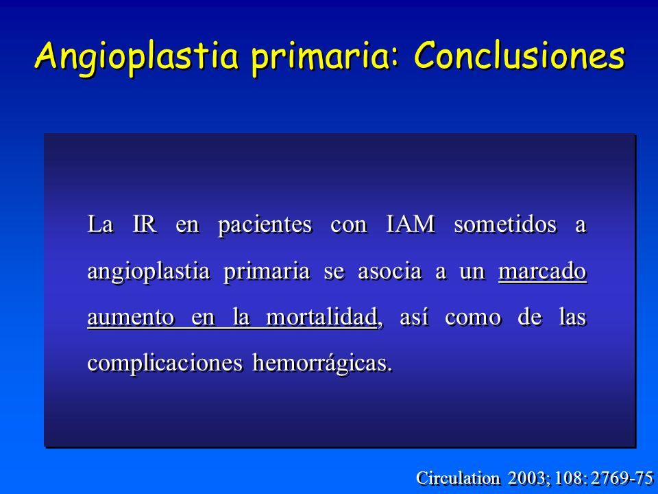 Angioplastia primaria: Conclusiones La IR en pacientes con IAM sometidos a angioplastia primaria se asocia a un marcado aumento en la mortalidad, así como de las complicaciones hemorrágicas.