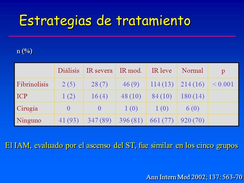 Estrategias de tratamiento Ann Intern Med 2002; 137: 563-70 DiálisisIR severaIR mod.IR leveNormalp Fibrinolisis2 (5)28 (7)46 (9)114 (13)214 (16)< 0.001 ICP1 (2)16 (4)48 (10)84 (10)180 (14) Cirugía001 (0) 6 (0) Ninguno41 (93)347 (89)396 (81)661 (77)920 (70) El IAM, evaluado por el ascenso del ST, fue similar en los cinco grupos n (%)