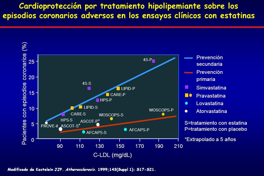 Modificado de Kastelein JJP.Atherosclerosis. 1999;143(Suppl 1): S17-S21.