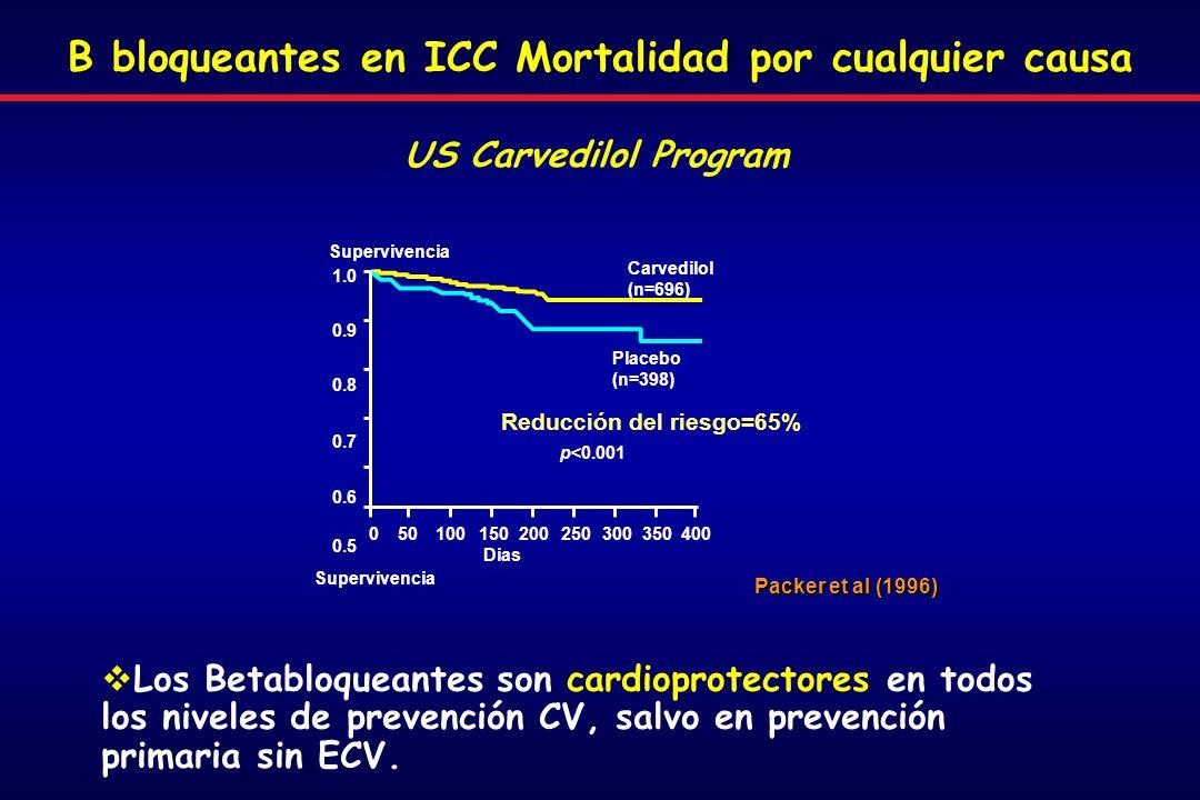 Packer et al (1996) Carvedilol (n=696) Placebo (n=398) Supervivencia Dias 050100150200250300350400 1.0 0.9 0.8 0.7 0.6 0.5 Reducción del riesgo=65% p<0.001 Supervivencia US Carvedilol Program B bloqueantes en ICC Mortalidad por cualquier causa Los Betabloqueantes son cardioprotectores en todos los niveles de prevención CV, salvo en prevención primaria sin ECV.