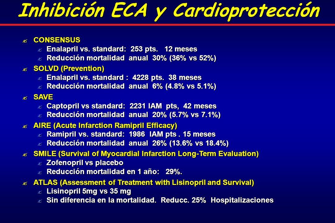 Inhibición ECA y Cardioprotección CONSENSUS CONSENSUS Enalapril vs.