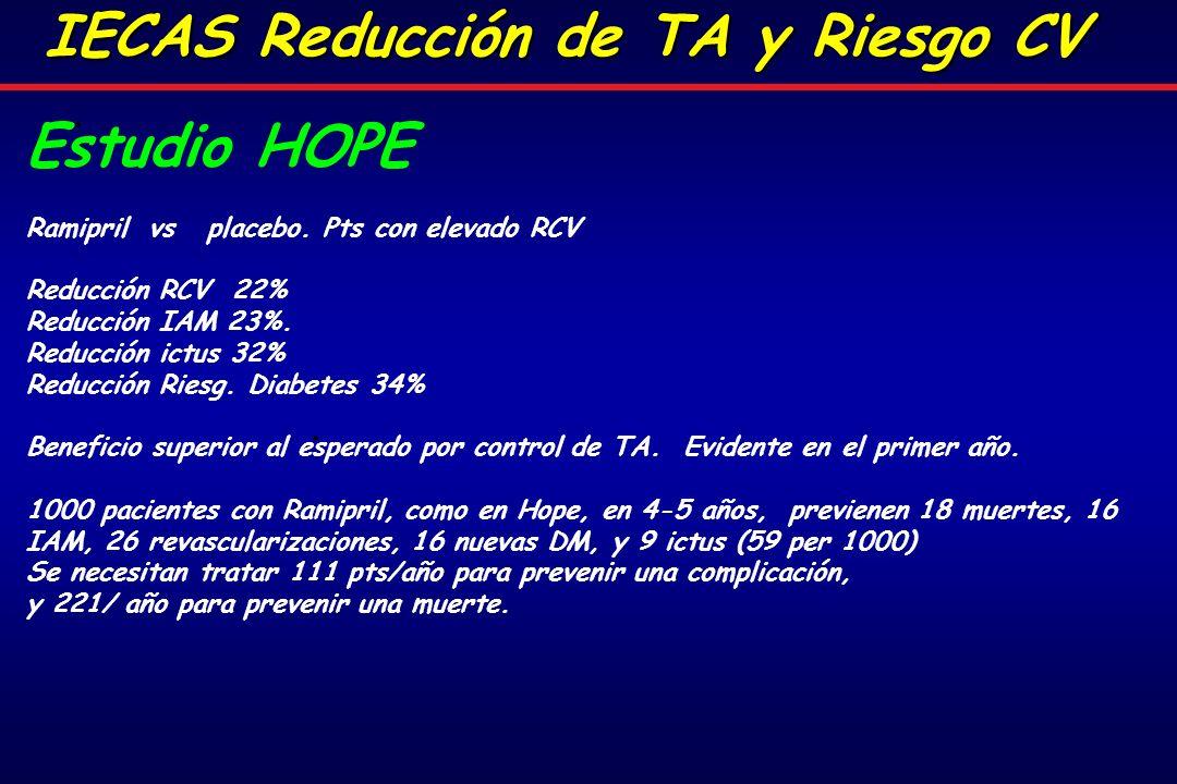 Estudio HOPE Ramipril vs placebo.Pts con elevado RCV Reducción RCV 22% Reducción IAM 23%.
