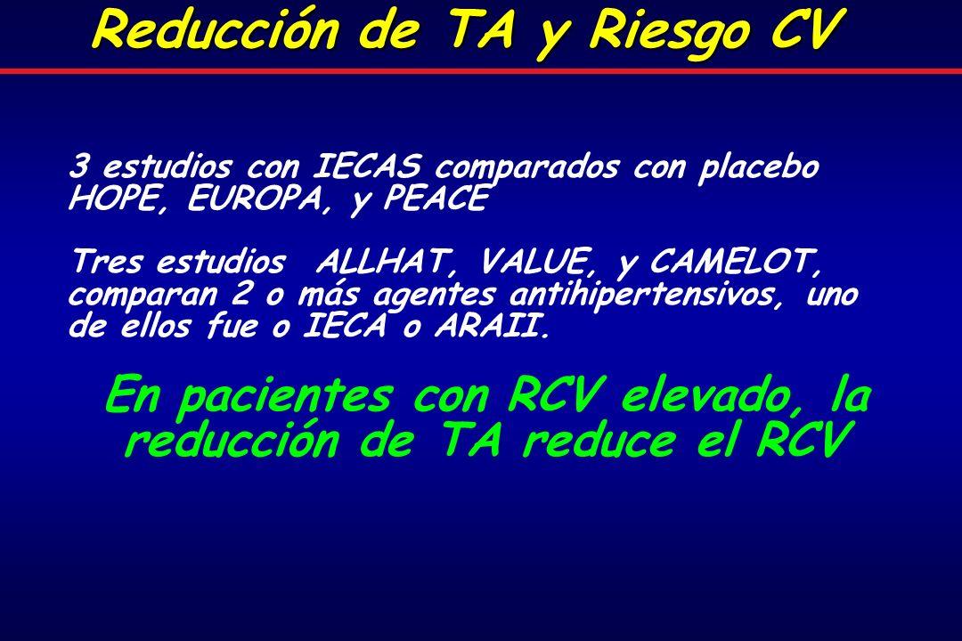 3 estudios con IECAS comparados con placebo HOPE, EUROPA, y PEACE Tres estudios ALLHAT, VALUE, y CAMELOT, comparan 2 o más agentes antihipertensivos, uno de ellos fue o IECA o ARAII.