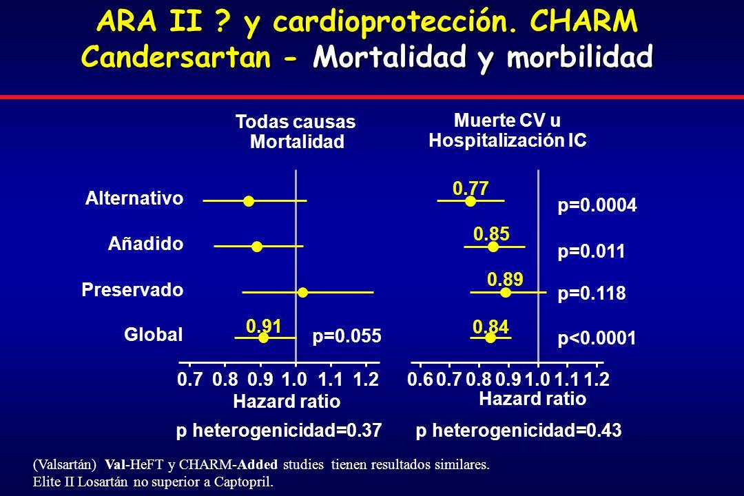 ARA II .y cardioprotección.