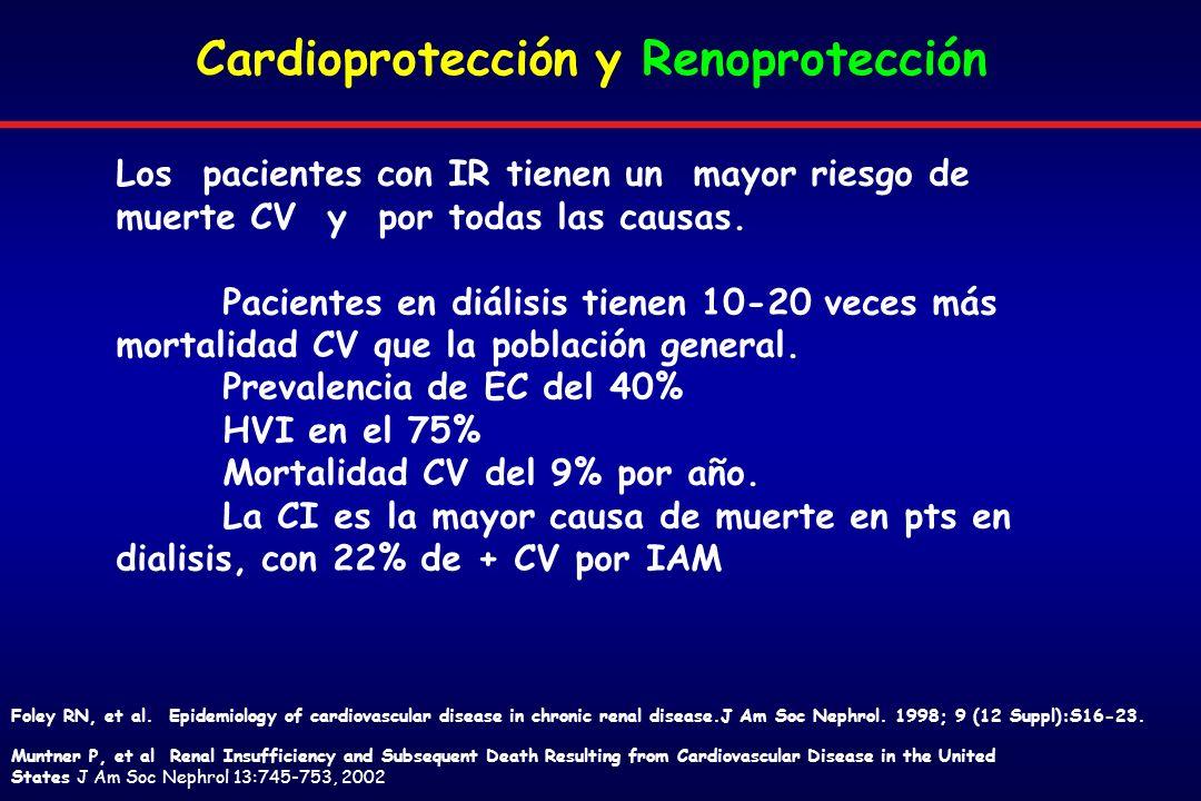 Los pacientes con IR tienen un mayor riesgo de muerte CV y por todas las causas.
