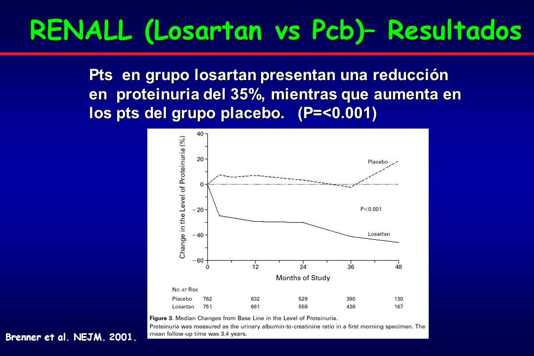 RENALL (Losartan vs Pcb)– Resultados Pts en grupo losartan presentan una reducción en proteinuria del 35%, mientras que aumenta en los pts del grupo placebo.