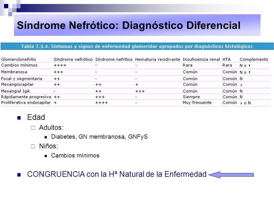 Síndrome Nefrótico: Diagnóstico Diferencial Edad Adultos: Diabetes, GN membranosa, GNFyS Niños: Cambios mínimos CONGRUENCIA con la Hª Natural de la En