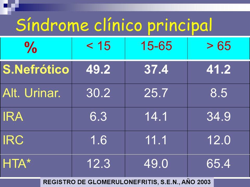 Síndrome clínico principal % < 1515-65> 65 S.Nefrótico49.237.441.2 Alt. Urinar.30.225.78.5 IRA6.314.134.9 IRC1.611.112.0 HTA*12.349.065.4 REGISTRO DE