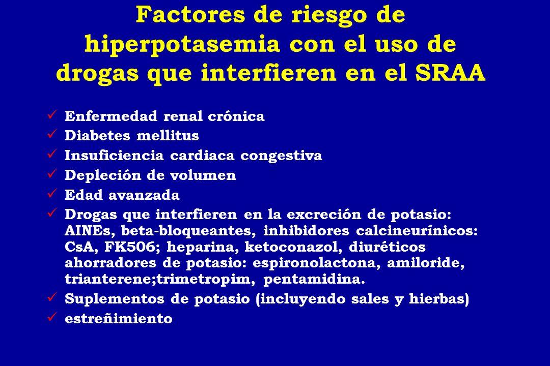 Factores de riesgo de hiperpotasemia con el uso de drogas que interfieren en el SRAA Enfermedad renal crónica Diabetes mellitus Insuficiencia cardiaca