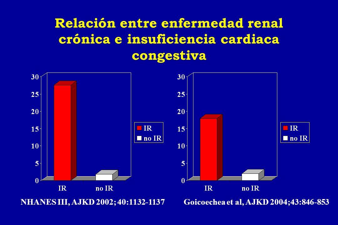 Insuficiencia renal: potente predictor de mortalidad en pacientes con insuficiencia cardiaca.