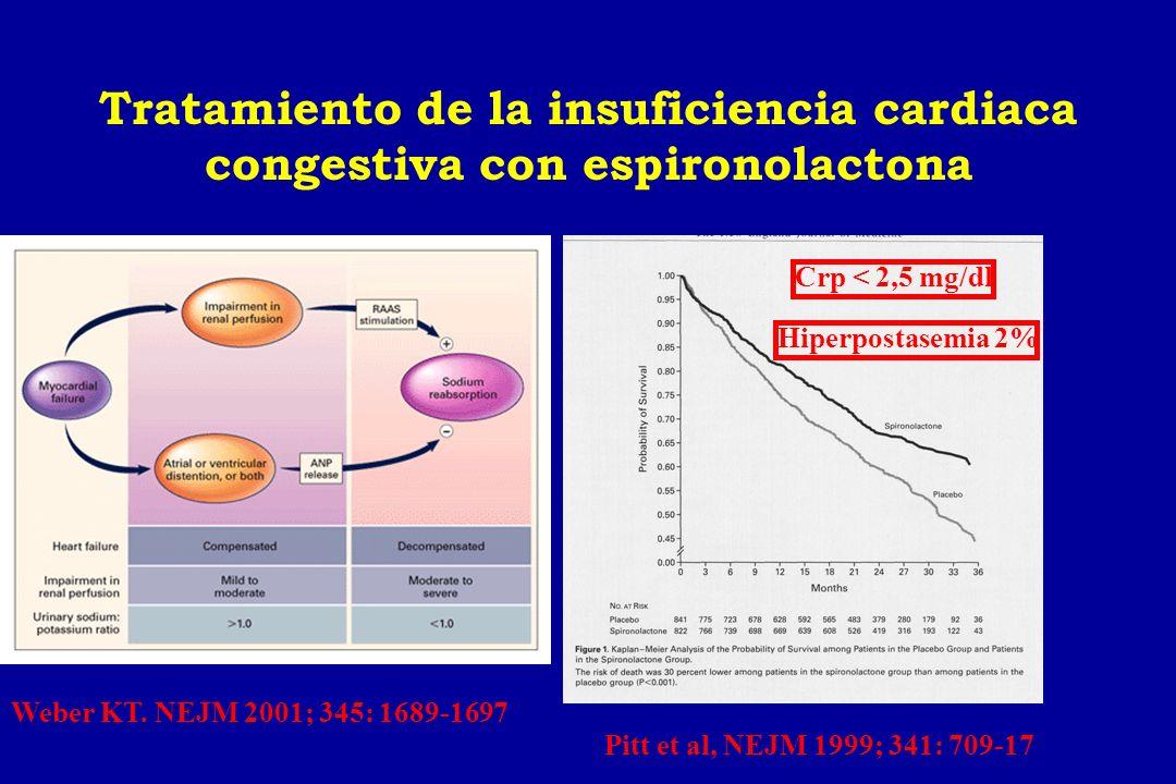 Tratamiento de la insuficiencia cardiaca congestiva con espironolactona Pitt et al, NEJM 1999; 341: 709-17 Weber KT. NEJM 2001; 345: 1689-1697 Crp < 2