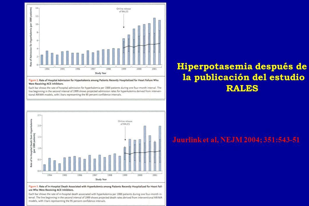 Hiperpotasemia después de la publicación del estudio RALES Juurlink et al, NEJM 2004; 351:543-51