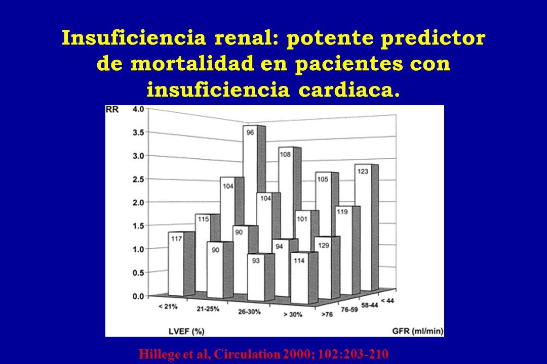 CHARM-Added 0123años 0 10 20 30 40 50 Placebo Candesartan Candesartan127611761063948457 Placebo127211361013906422 3.5 HR 0.85 (95% CI 0.75-0.96), p=0.011 HR Adjusted 0.85, p=0.010 483 (37.9%) 538 (42.3%) % McMurray et al, Lancet 2003 Hiperpotasemia 3,4% vs 0,9% Crp < 3 mg/dl