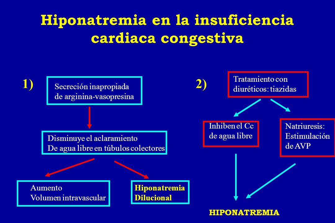 Hiponatremia en la insuficiencia cardiaca congestiva Secreción inapropiada de arginina-vasopresina Disminuye el aclaramiento De agua libre en túbulos