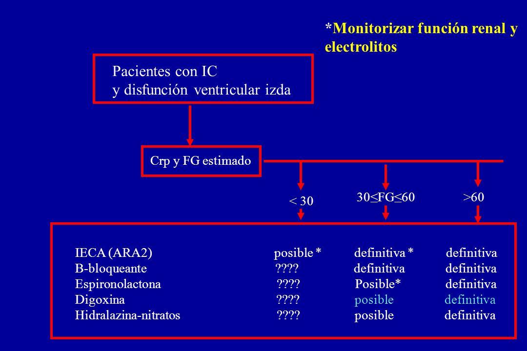 Pacientes con IC y disfunción ventricular izda Crp y FG estimado < 30 30FG60>60 IECA (ARA2) posible * definitiva * definitiva B-bloqueante ???? defini