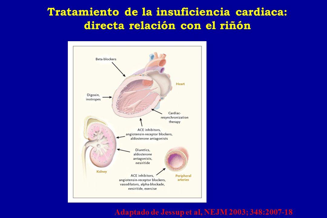 Ensayos clínicos en pacientes con insuficiencia cardiaca e insuficiencia renal FármacoEstudiocrp (med/exclus) Análisis subgrupo IECAs ENALAPRIL CAPTOPRIL TRANDOLAPRIL RAMIPRIL CONSENSUS SOLVD SAVE TRACE AIRE 1,4 mg/dl/3,4 mg/dl 1,2 mg/dl/2 mg/dl 1,3 mg/dl /2,5 mg/dl NA /2,3 mg/dl NA Si No ARAII VALSARTAN CANDESARTAN VAL-HeFT VALIANT CHARM NA NA / 2,5 mg/dl NA /3 mg/dl No ?.
