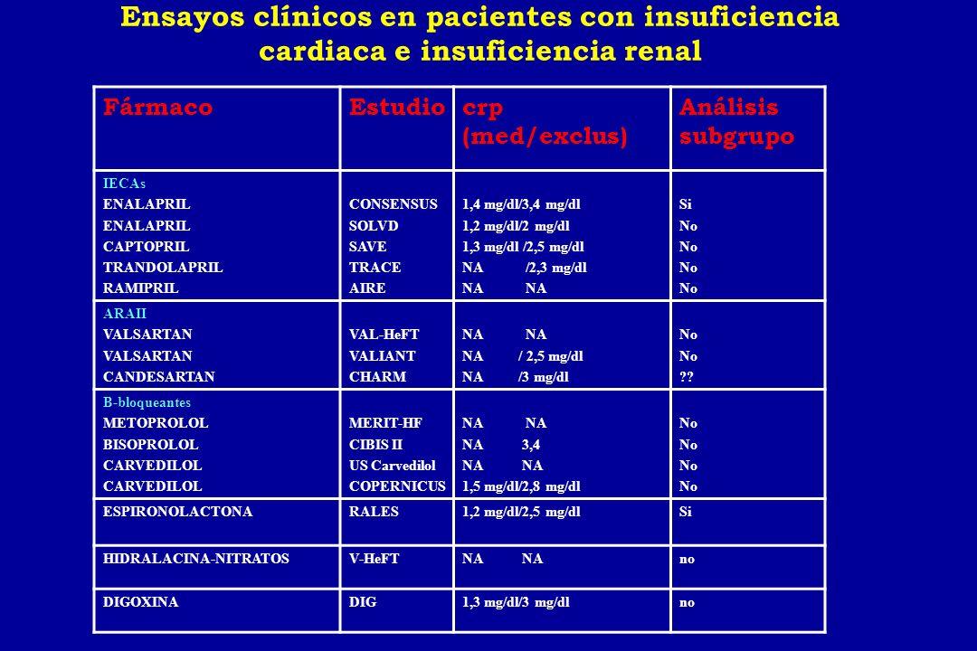 CHARM-Added 0123años 0 10 20 30 40 50 Placebo Candesartan Candesartan127611761063948457 Placebo127211361013906422 3.5 HR 0.85 (95% CI 0.75-0.96), p=0.011 HR Adjusted 0.85, p=0.010 483 (37.9%) 538 (42.3%) % McMurray et al, Lancet 2003