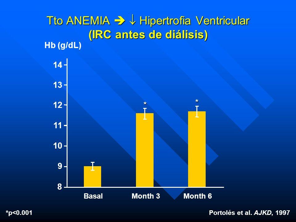 Hb (g/dL) 11 8 9 Portolés et al. AJKD, 1997*p<0.001 BasalMonth 3Month 6 Tto ANEMIA Hipertrofia Ventricular (IRC antes de diálisis) 10 12 ** 13 14