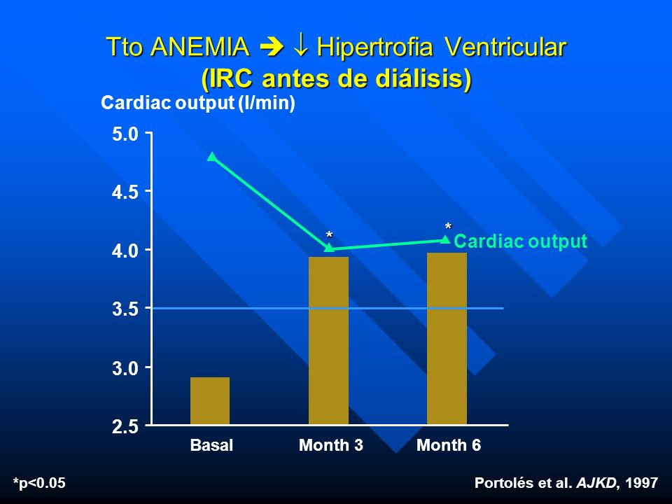 * Cardiac output (l/min) Portolés et al. AJKD, 1997*p<0.05 BasalMonth 3Month 6 Tto ANEMIA Hipertrofia Ventricular (IRC antes de diálisis) 2.5 3.0 3.5