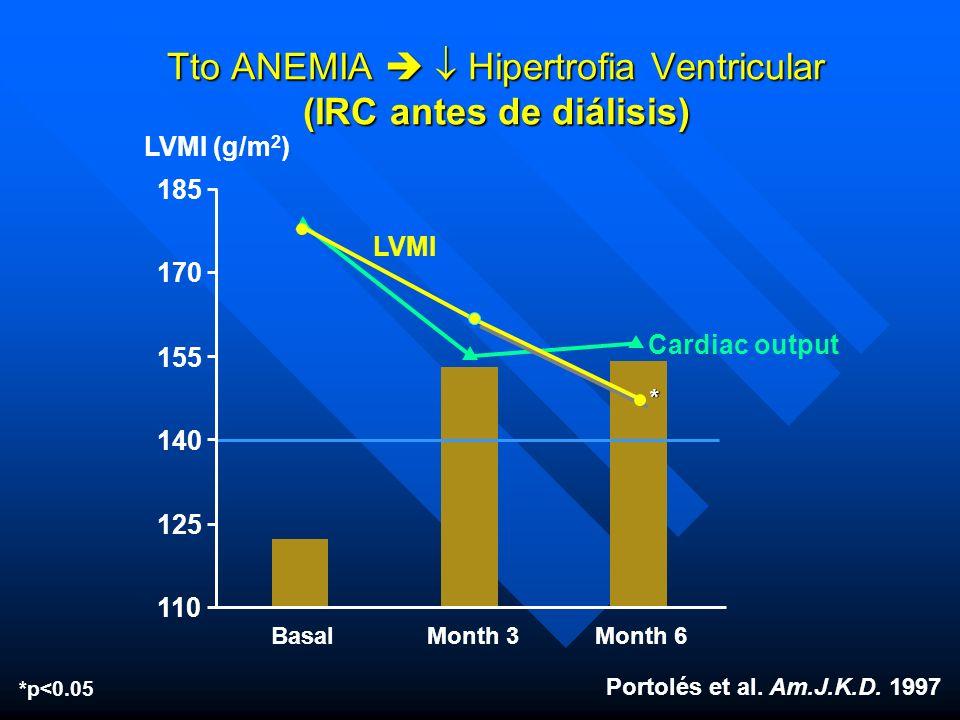 LVMI (g/m 2 ) Portolés et al. Am.J.K.D. 1997 BasalMonth 3Month 6 Tto ANEMIA Hipertrofia Ventricular (IRC antes de diálisis) Cardiac output LVMI 110 12