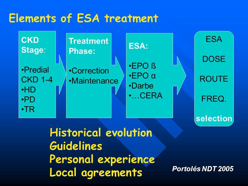 Elements of ESA treatment CKD Stage: Predial CKD 1-4 HD PD TR Treatment Phase: Correction Maintenance ESA: EPO ß EPO α Darbe …CERA ESA DOSE ROUTE FREQ
