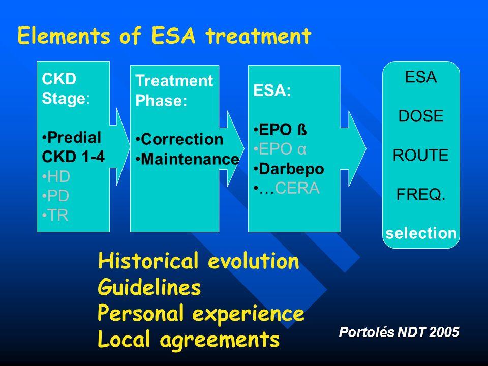 Elements of ESA treatment CKD Stage: Predial CKD 1-4 HD PD TR Treatment Phase: Correction Maintenance ESA: EPO ß EPO α Darbepo …CERA ESA DOSE ROUTE FR
