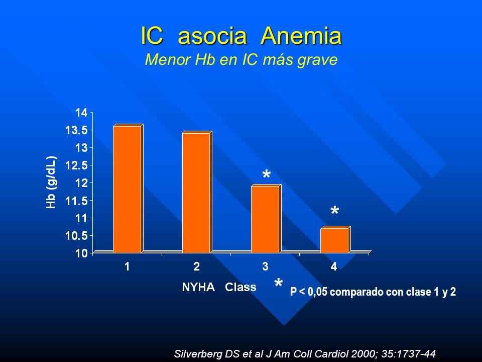 IC asocia Anemia IC asocia Anemia Menor Hb en IC más grave * * * P < 0,05 comparado con clase 1 y 2 Silverberg DS et al J Am Coll Cardiol 2000; 35:173