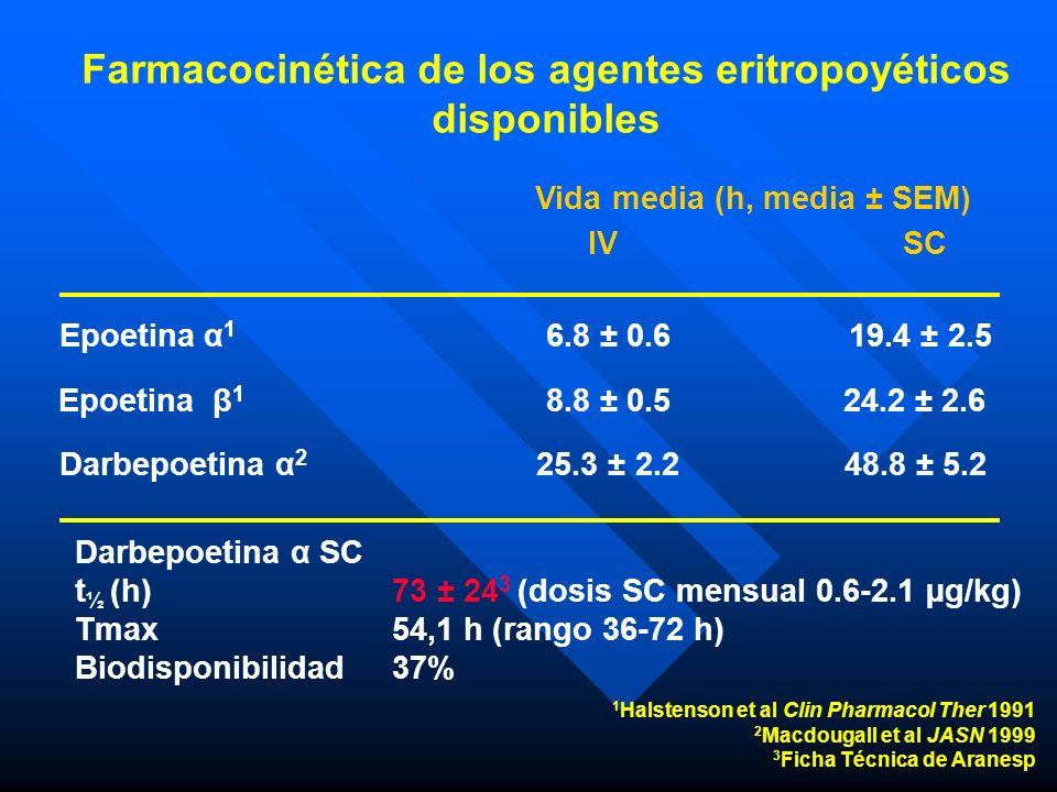 1 Halstenson et al Clin Pharmacol Ther 1991 2 Macdougall et al JASN 1999 3 Ficha Técnica de Aranesp Epoetina α 1 6.8 ± 0.619.4 ± 2.5 Vida media (h, me