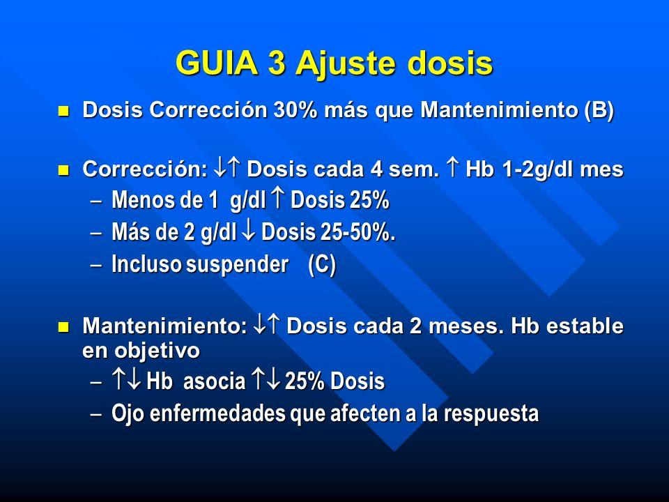 GUIA 3 Ajuste dosis n Dosis Corrección 30% más que Mantenimiento (B) n Corrección: Dosis cada 4 sem. Hb 1-2g/dl mes – Menos de 1 g/dl Dosis 25% – Más