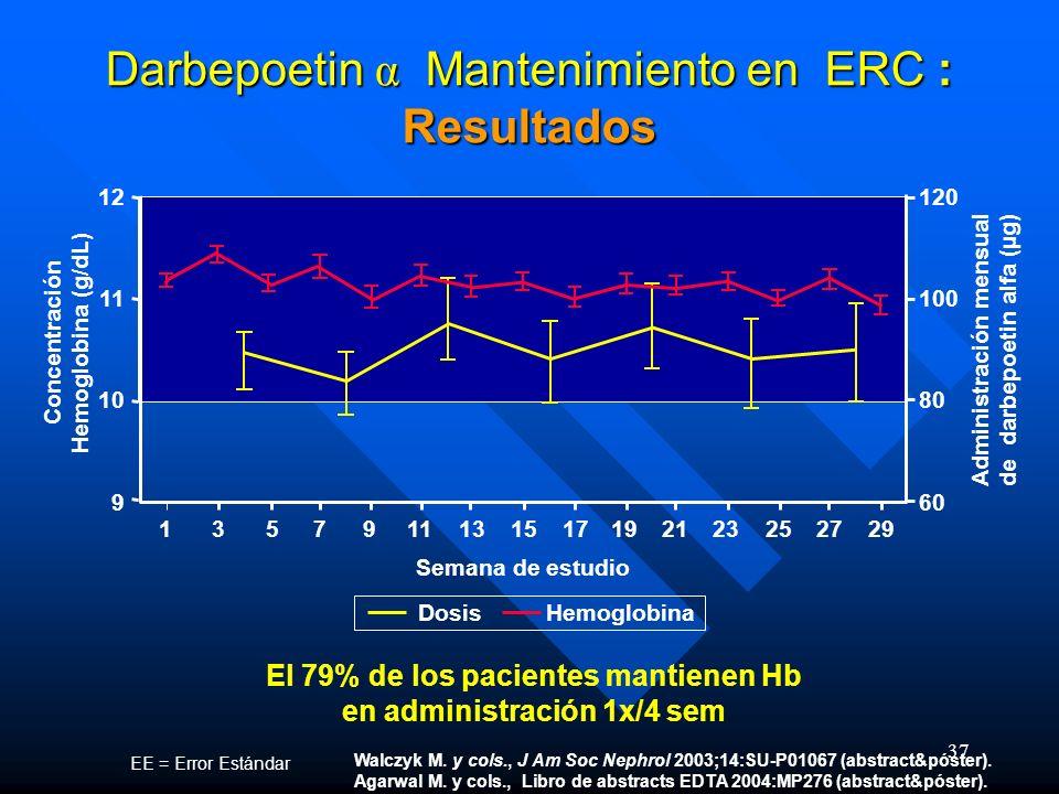 37 Darbepoetin α Mantenimiento en ERC : Resultados EE = Error Estándar Concentración Hemoglobina (g/dL) 135791113151719212325 9 10 11 12 Semana de est