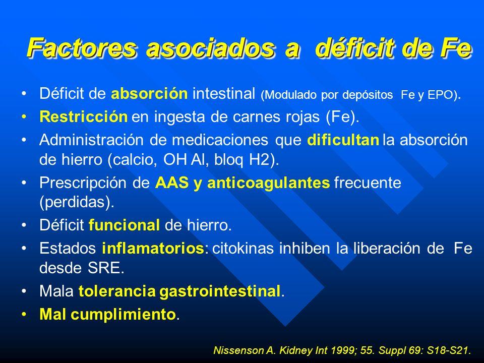 Factores asociados a déficit de Fe Déficit de absorción intestinal (Modulado por depósitos Fe y EPO). Restricción en ingesta de carnes rojas (Fe). Adm