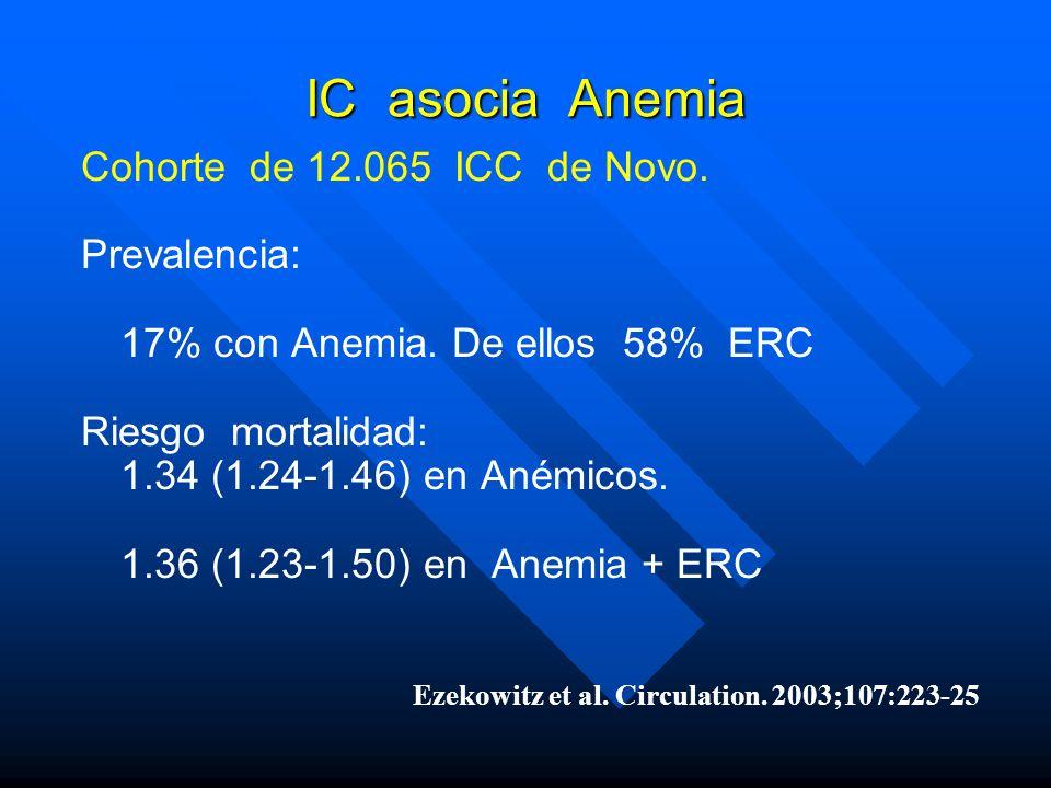 IC asocia Anemia Cohorte de 12.065 ICC de Novo. Prevalencia: 17% con Anemia. De ellos 58% ERC Riesgo mortalidad: 1.34 (1.24-1.46) en Anémicos. 1.36 (1
