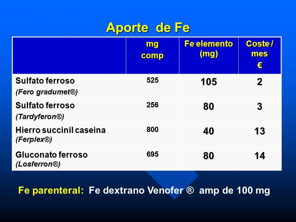 Aporte de Fe mgcomp Fe elemento (mg) Coste / mes Sulfato ferroso (Fero gradumet®) 5251052 Sulfato ferroso (Tardyferon®)256803 Hierro succinil caseina