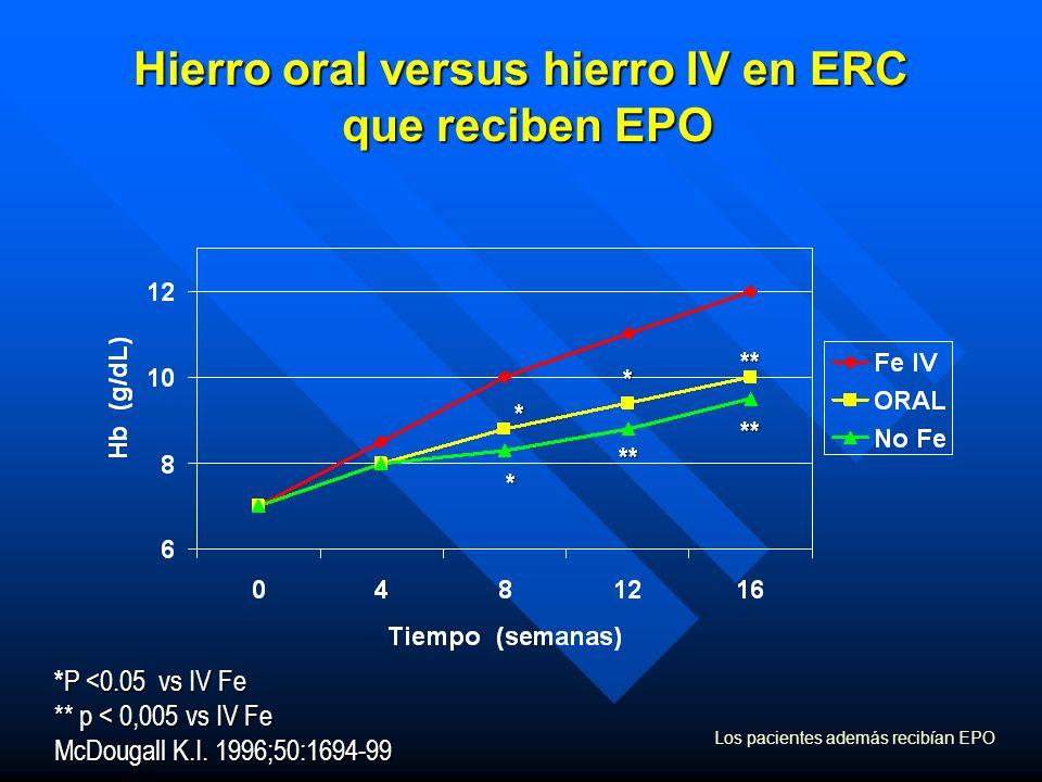 Hierro oral versus hierro IV en ERC que reciben EPO Los pacientes además recibían EPO * P <0.05 vs IV Fe ** p < 0,005 vs IV Fe McDougall K.I. 1996;50: