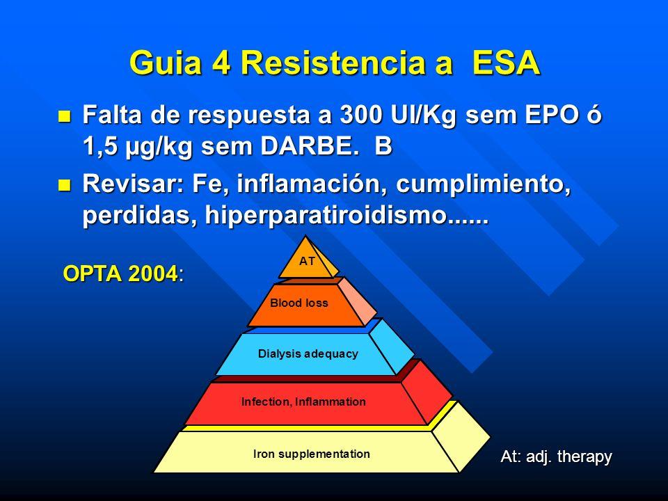 Guia 4 Resistencia a ESA n Falta de respuesta a 300 UI/Kg sem EPO ó 1,5 µg/kg sem DARBE. B n Revisar: Fe, inflamación, cumplimiento, perdidas, hiperpa