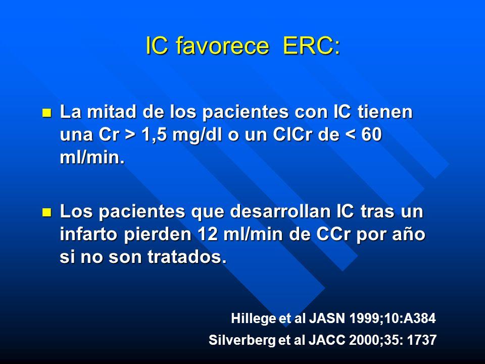 IC favorece ERC: n La mitad de los pacientes con IC tienen una Cr > 1,5 mg/dl o un ClCr de 1,5 mg/dl o un ClCr de < 60 ml/min. n Los pacientes que des