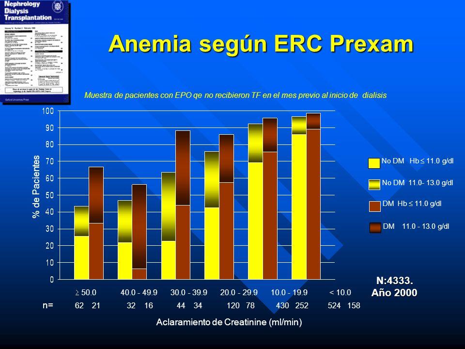 Aclaramiento de Creatinine (ml/min) 50.0 40.0 - 49.9 30.0 - 39.9 20.0 - 29.9 10.0 - 19.9 < 10.0 % de Pacientes No DM Hb 11.0 g/dl No DM 11.0- 13.0 g/d
