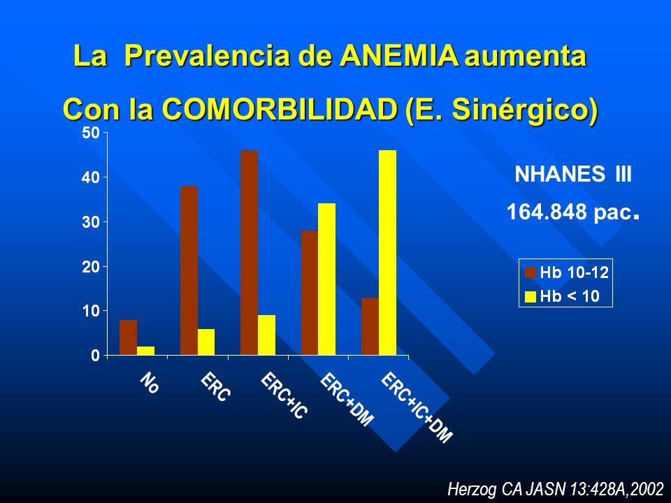 La Prevalencia de ANEMIA aumenta Con la COMORBILIDAD (E. Sinérgico) Herzog CA JASN 13:428A,2002 NHANES III 164.848 pac.