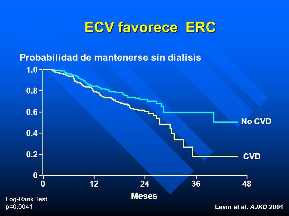 ECV favorece ERC Log-Rank Test p=0.0041 Levin et al. AJKD 2001 1.0 0.8 0.6 0.4 0.2 0 Probabilidad de mantenerse sin dialisis 0 Meses 12243648 No CVD C