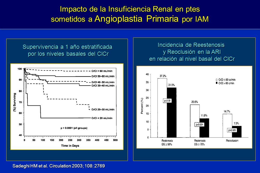 Impacto de la Insuficiencia Renal en ptes sometidos a Angioplastia Primaria por IAM Sadeghi HM et al. Circulation 2003; 108: 2769 Supervivencia a 1 añ