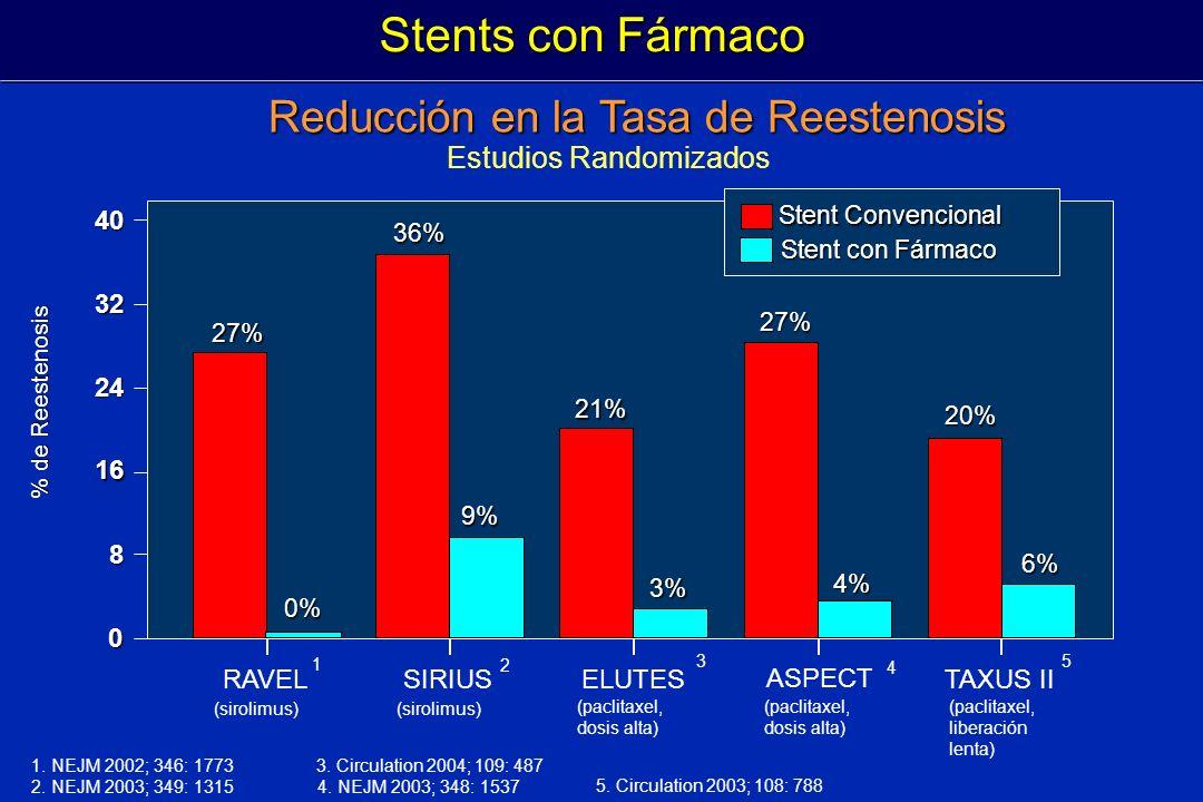 Reducción en la Tasa de Reestenosis 0 24 40 32 16 8 RAVELSIRIUSELUTES ASPECT TAXUS II 27% 0%0%0%0% 9%9%9%9% 3%3%3%3% 6%6%6%6% 4%4%4%4% 36% 21% 27% 20%