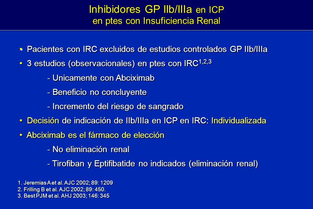 Inhibidores GP IIb/IIIa en ICP en ptes con Insuficiencia Renal 1. Jeremias A et al. AJC 2002; 89: 1209 2. Frilling B et al. AJC 2002; 89: 450. 3. Best