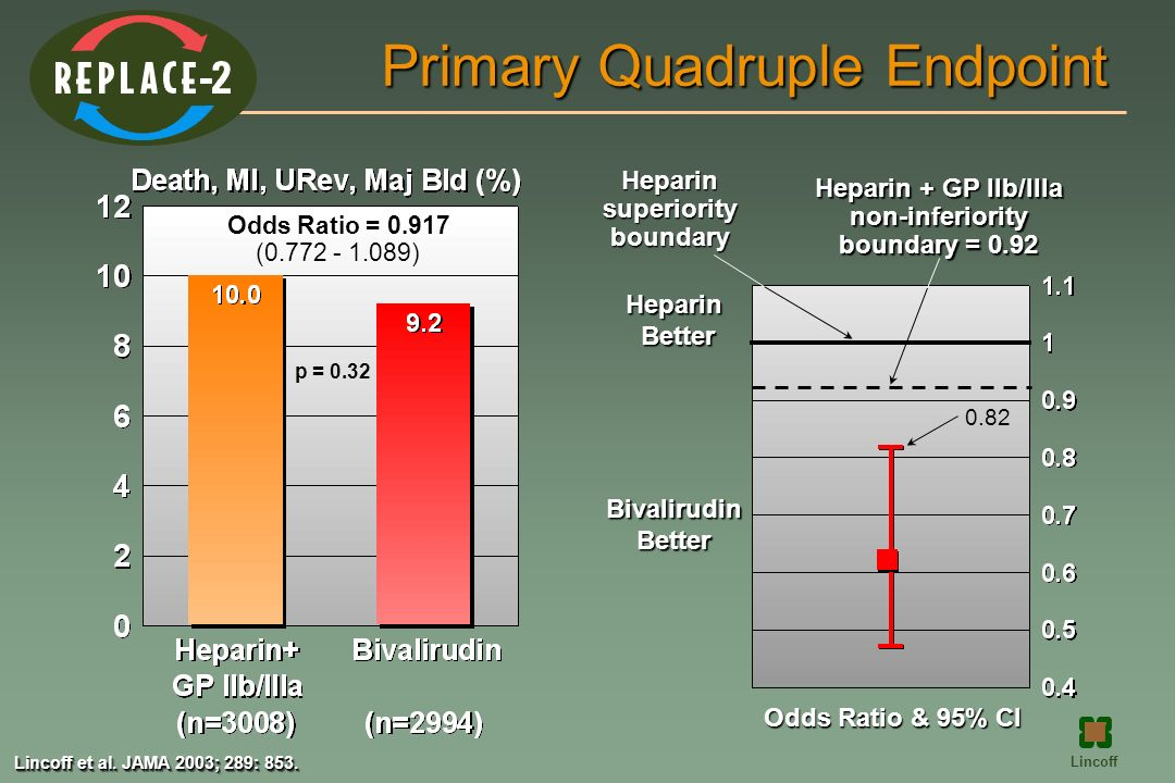 Primary Quadruple Endpoint Heparin + GP IIb/IIIa non-inferiority boundary = 0.92 Heparinsuperiorityboundary Odds Ratio & 95% CI HeparinBetter Bivaliru