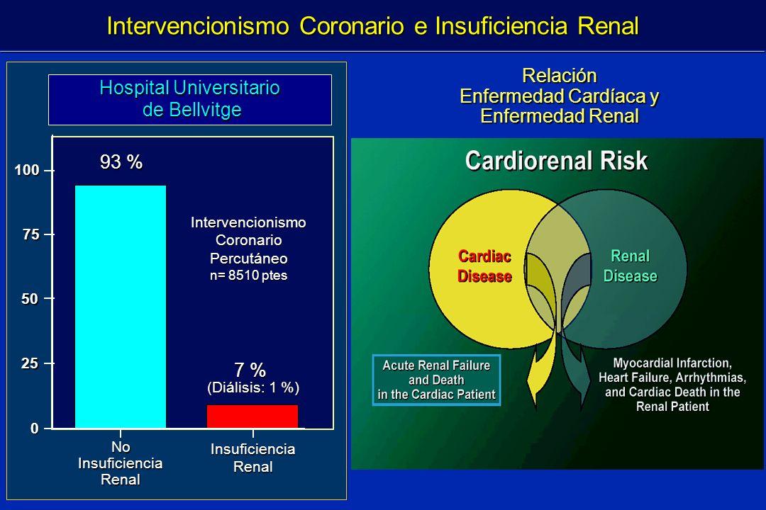 Intervencionismo Coronario e Insuficiencia Renal Hospital Universitario de Bellvitge de Bellvitge NoInsuficienciaRenal Insuficiencia Renal 7 % (Diális